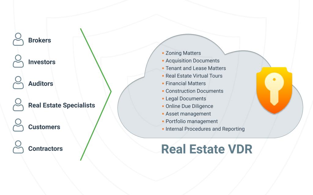 real estate data room, virtual data room for real estate, real estate data room