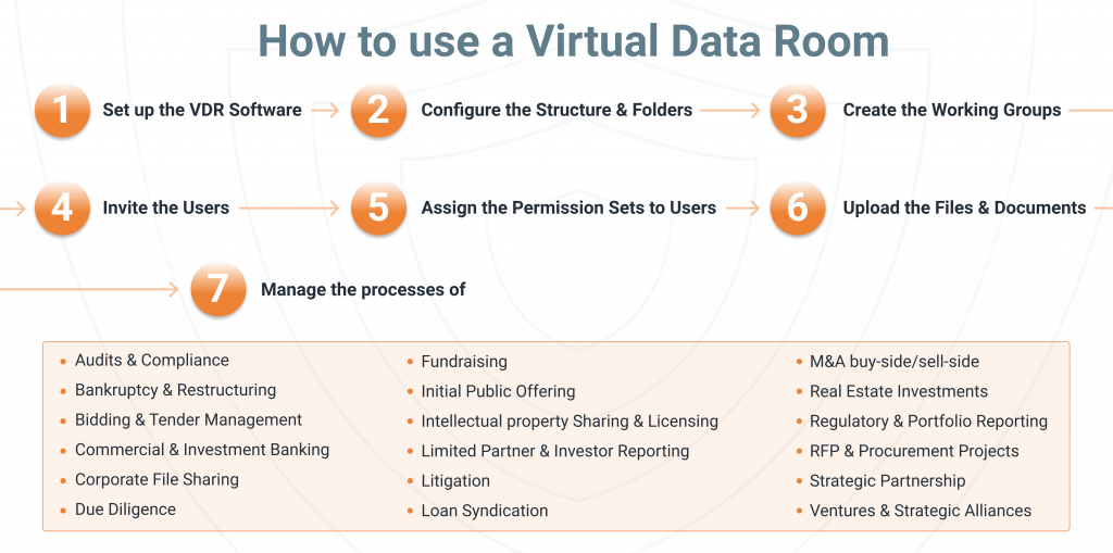 How to use a Virtual Data Room